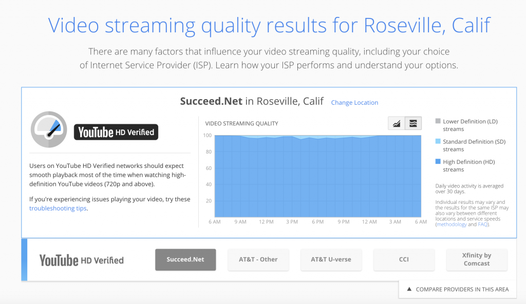 Google graph showing high % of HD Streams for Succeed.Net